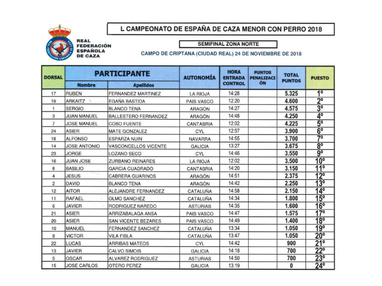 Clasificaciones Campeonato España Caza menor con perro