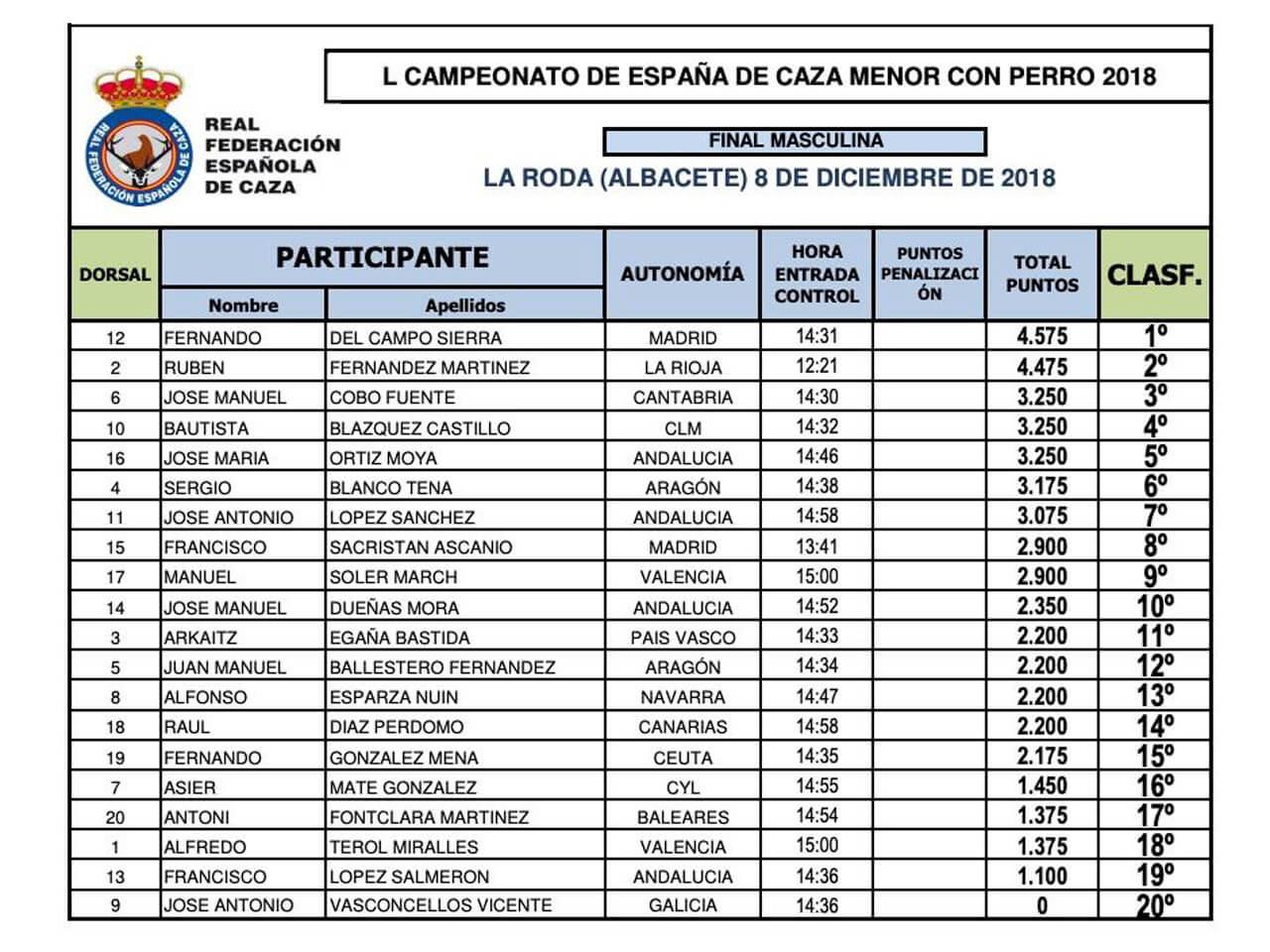 Campeonato de España de Caza Menor con perro 2018